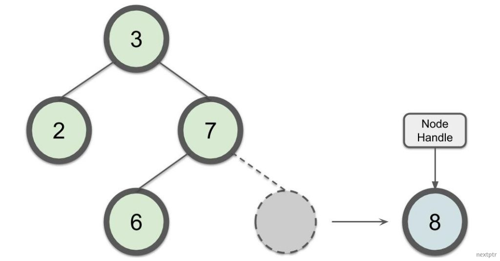 map or set node extraction