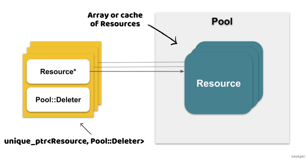 unique_ptr Resource custom deleter