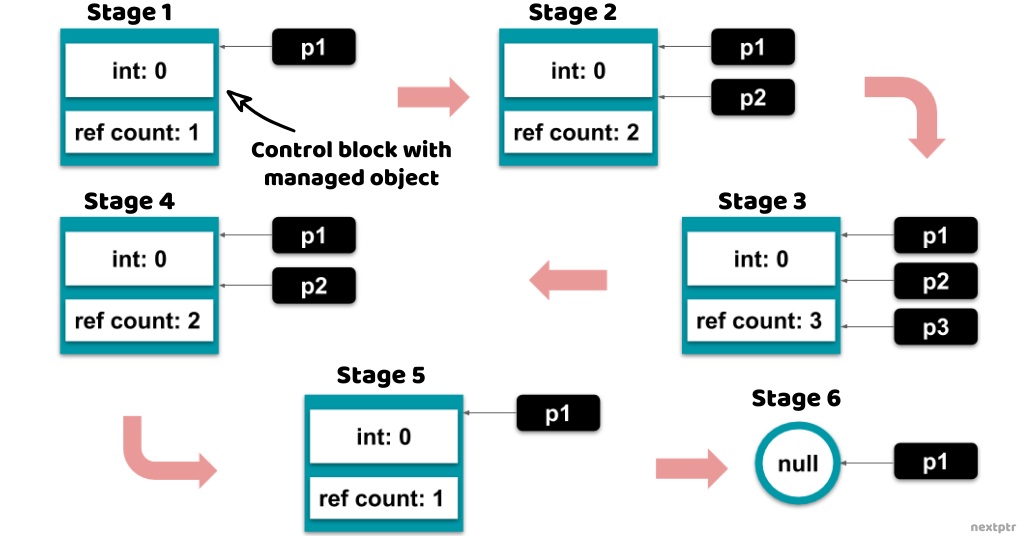 shared_ptr object lifecycle