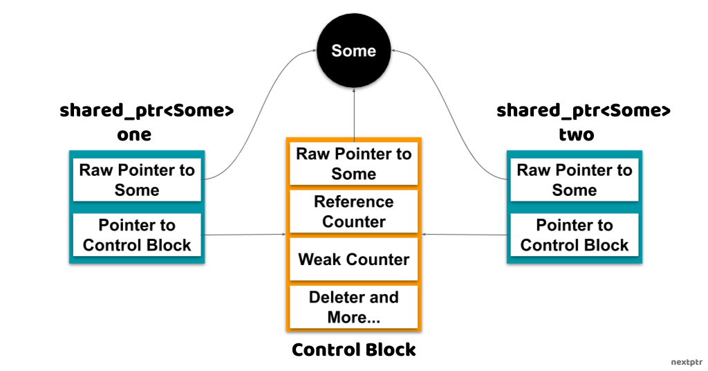 shared_ptr control block