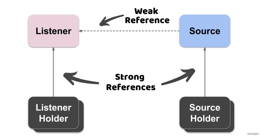 Source Listener Weak Reference