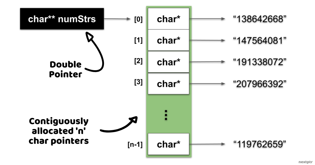 char double-pointer memory layout