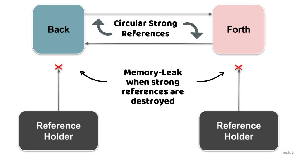 Circular Strong References