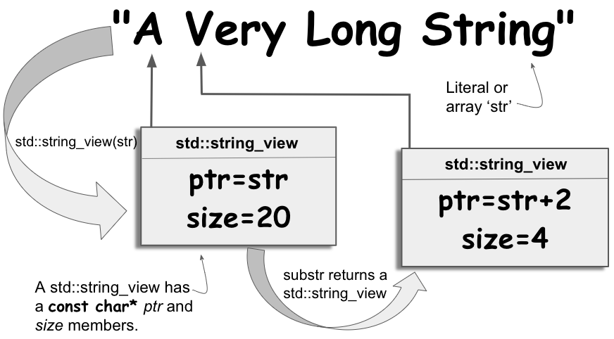 std::string_view conceptual illustration