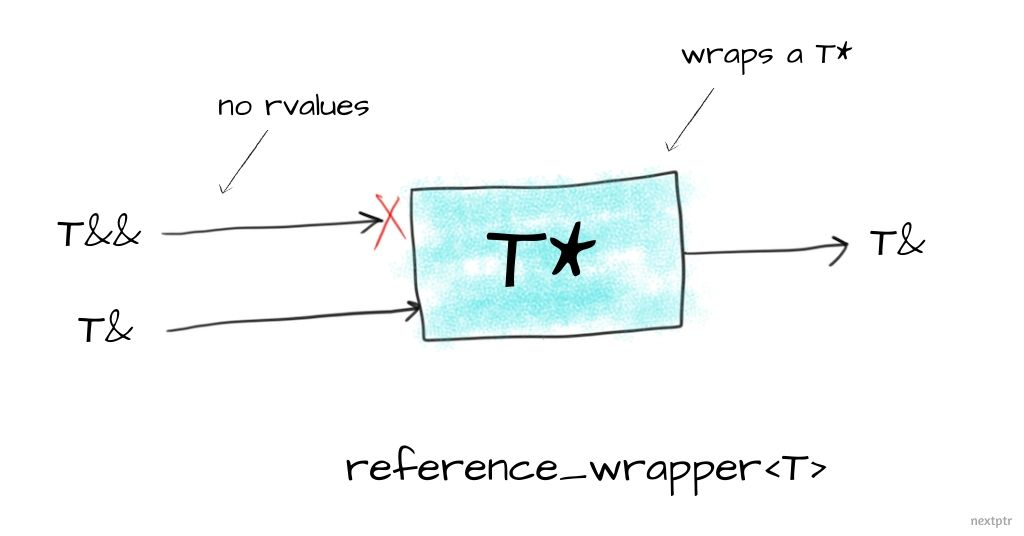 reference_wrapper