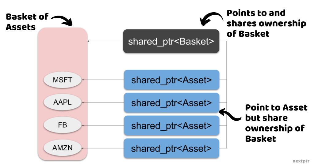 shared_ptr Basket and Asset